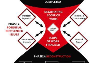 What Is The Restoration Bottleneck?